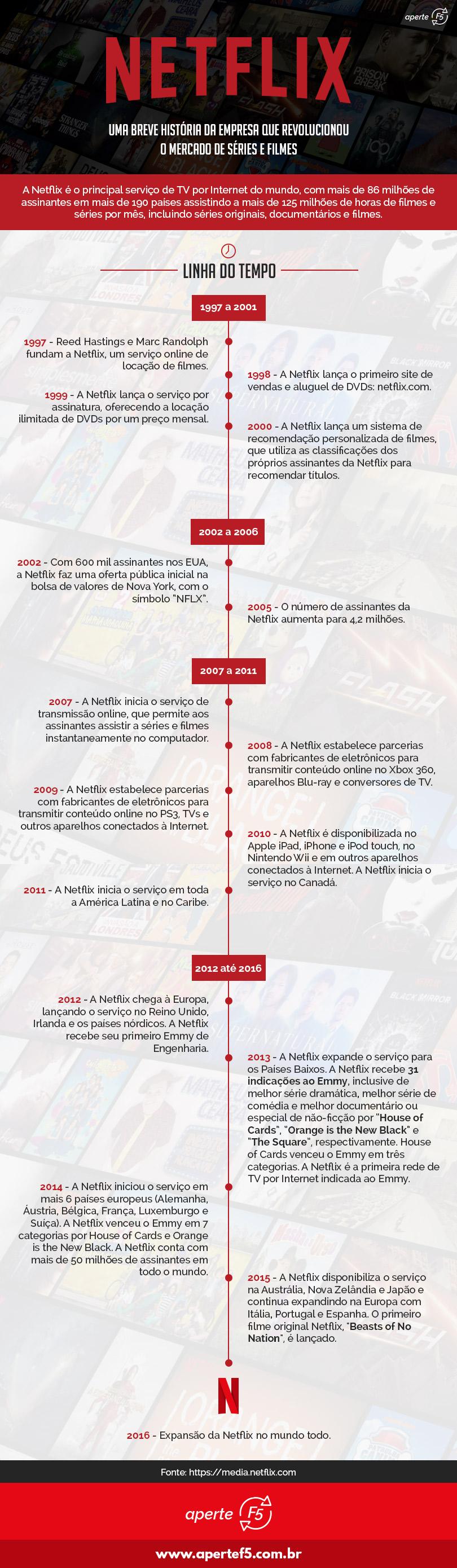 Infográfico Netflix: História da empresa desde 1997 até os dias atuais